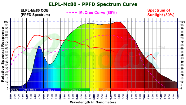 PPFD Spectrum of  ELPL-Mc80 COB with McCree curve and sunlight comparisons