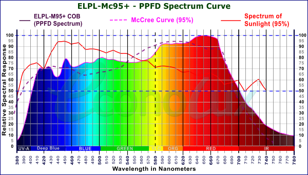 Mc95+ PPFD Spectrum with 95% match to the McCree Curve