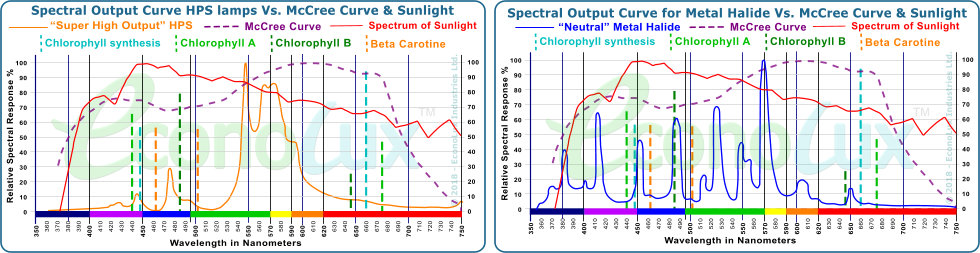 Comparison of the spectrum of typical HPS and Metal Halide grow-lights to the McCree curve and Sunlight