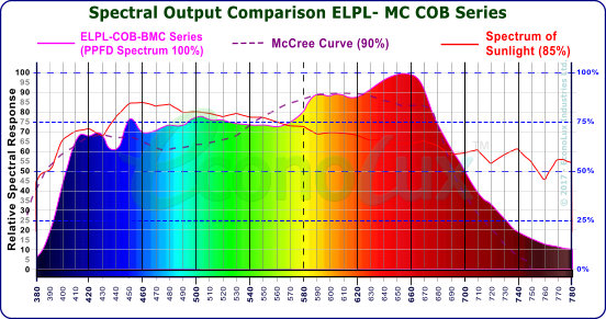 Spectrum of the ELPL-MC COB with McCree curve and sunlight comparisons