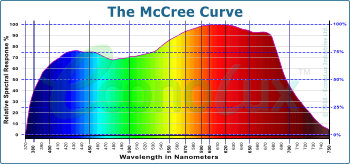 The McCree Curve