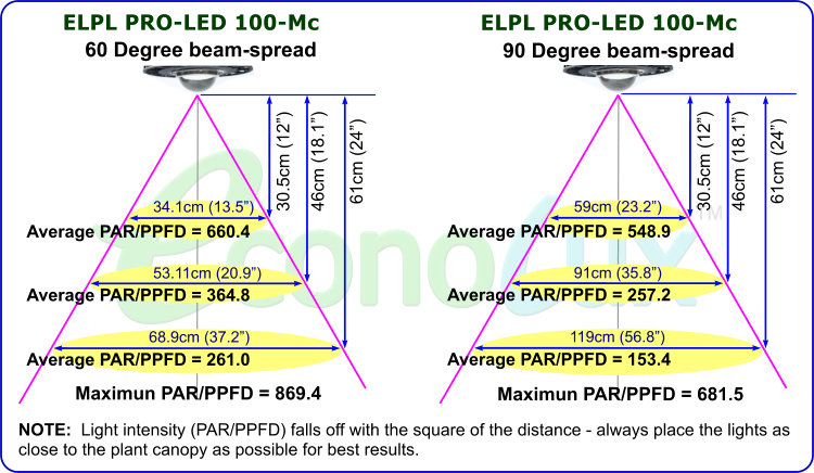 PRO-LED-100 McCree Curve Grow-light PAR/PPFD Readings