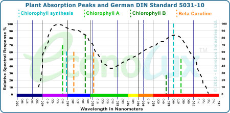 Plant Absorption Peaks and German DIN Standard 5031-10 curve